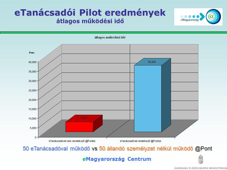 eMagyarország Centrum eTanácsadói Pilot eredmények átlagos látogatói létszám 50 eTanácsadóval működő vs 50 állandó személyzet nélkül működő @Pont