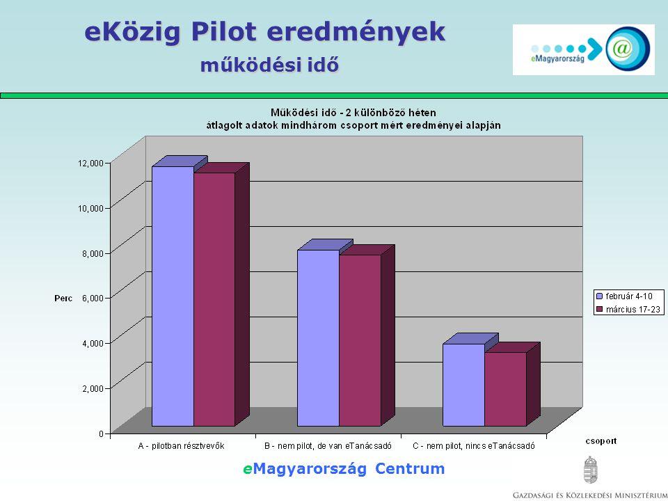 eMagyarország Centrum eKözig Pilot eredmények adatforgalom