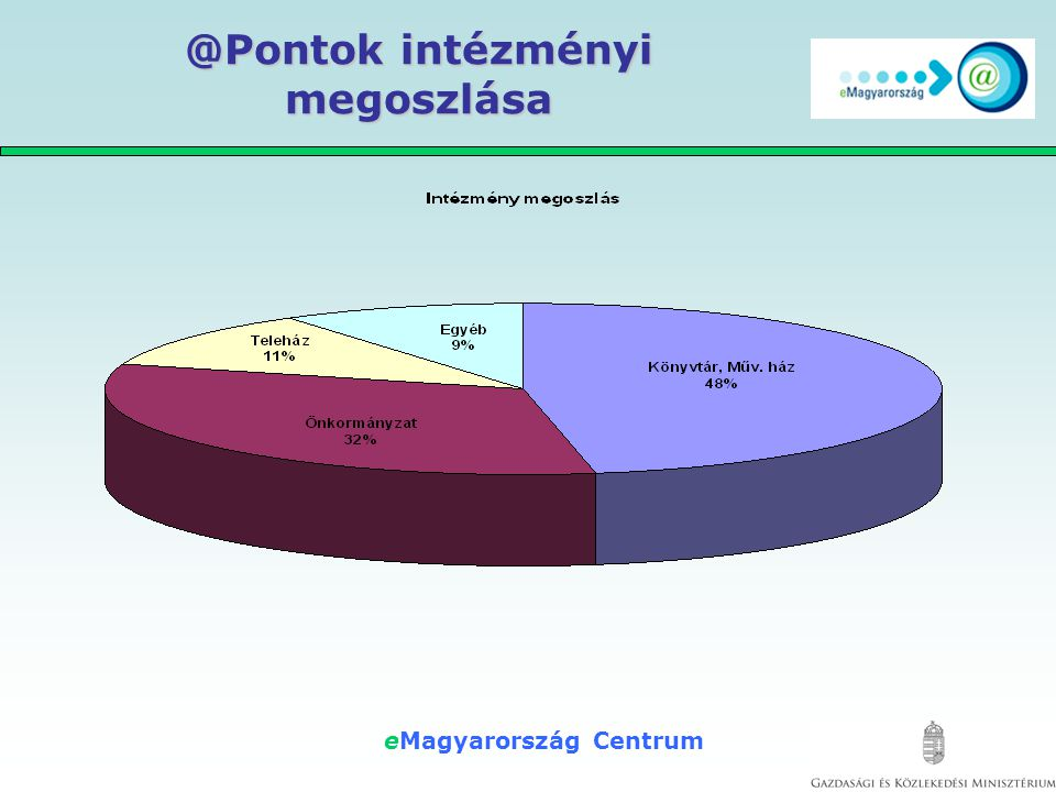 eMagyarország Centrum Mért eredmények átlagos nyitvatartás / intézet