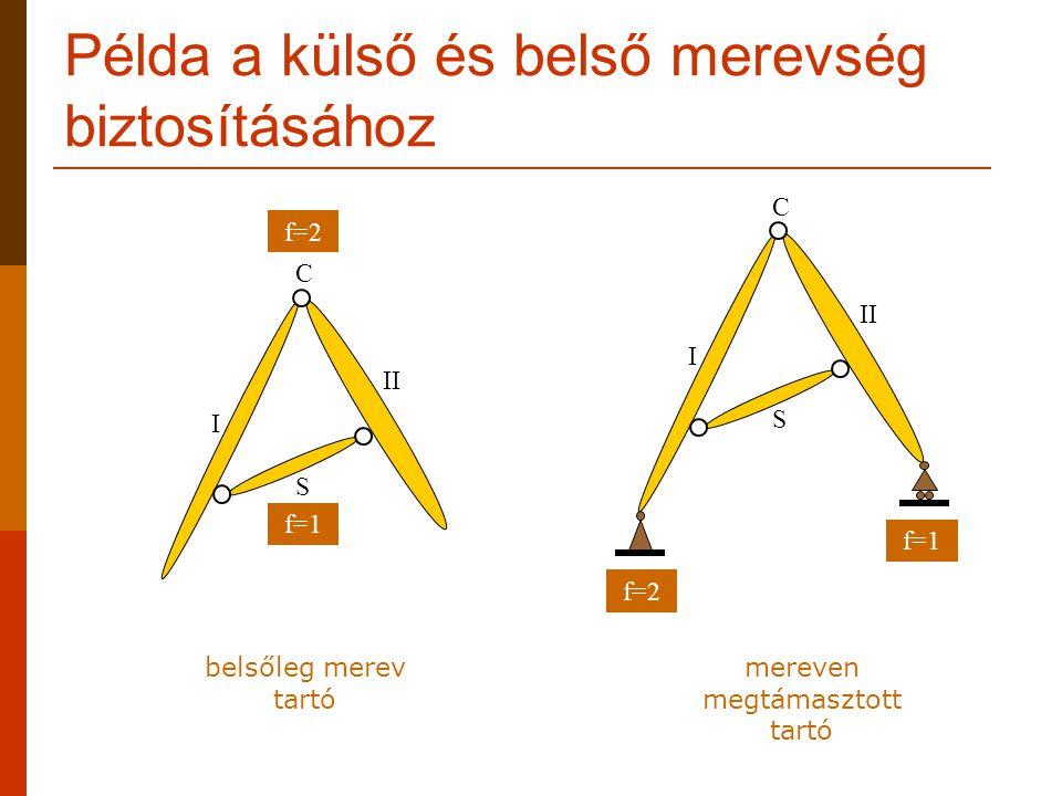 A belsőleg labilis szerkezet megtámasztása: f=3+h f=2 f=1 I II S1S1 S2S2 f=1 belsőleg labilis tartó, Merevségi hiány: h=1 mereven megtámasztott tartó: f=3+1=4 I II S1S1 S2S2 f=1