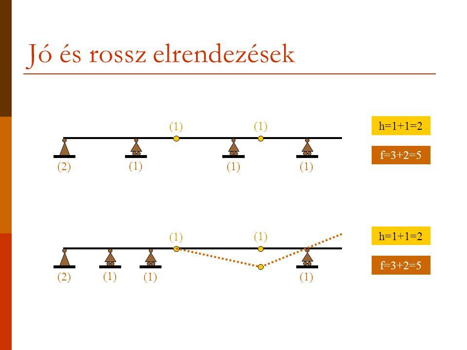 A helyes kényszerelhelyezés elve  Belsőleg labilis szerkezetből úgy lehet stabil tartót kialakítani, hogy a külső kényszerek fokszámát annyival emeljük 3 főlé, amennyi a belső merevségi hiány: f=3+h.