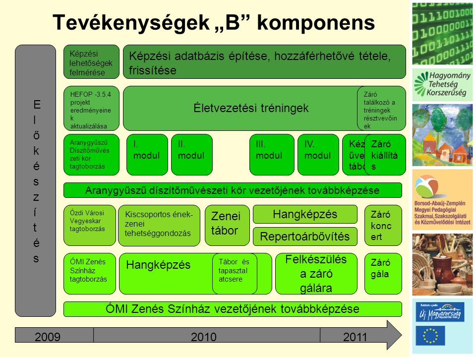 """Tevékenységek """"Ca komponens 2009 20102011 Előkészítés E- tanácsadó képzés Lakossági digitális kompetenciafejlesztés Kutatás -Előzetes tájékozódás -Helyszínek kiválasztása -Előzetes tudásszintfelmérés -Lakossági igényfelmérés -Tananyagkidolgozás"""