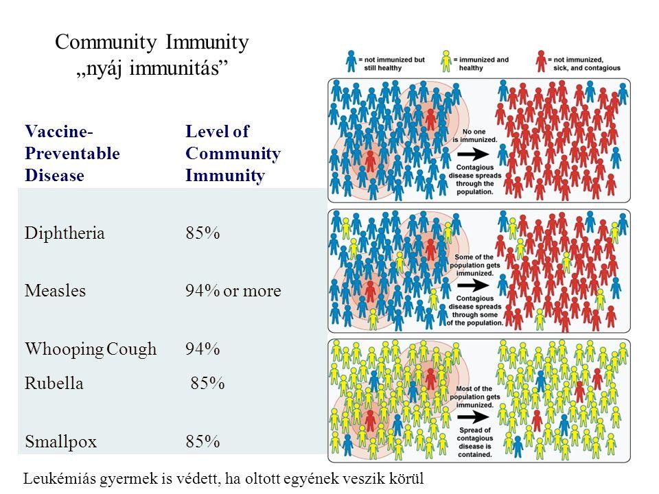 Pro és kontra  2003: Marshall szigetek (56 ezer lakos) kanyaró védettség < 75% Egy japán turista 703 embert fertőzött meg (3 halál) főként gyermek és öreg  2003: Mexico >100 millió lakos, oltási ráta >95% volt, mégis 41 fertőzés fordult elő nem immunizáltak körében  2010: Haiti földrengés után kolera járvány 650 000 beteg (8300 halál) ENSZ ellen vádirat: nemzetközi békefenntartó erők a felelősek, a nepáli katonák nem megfelelő koleraszűrése miatt.