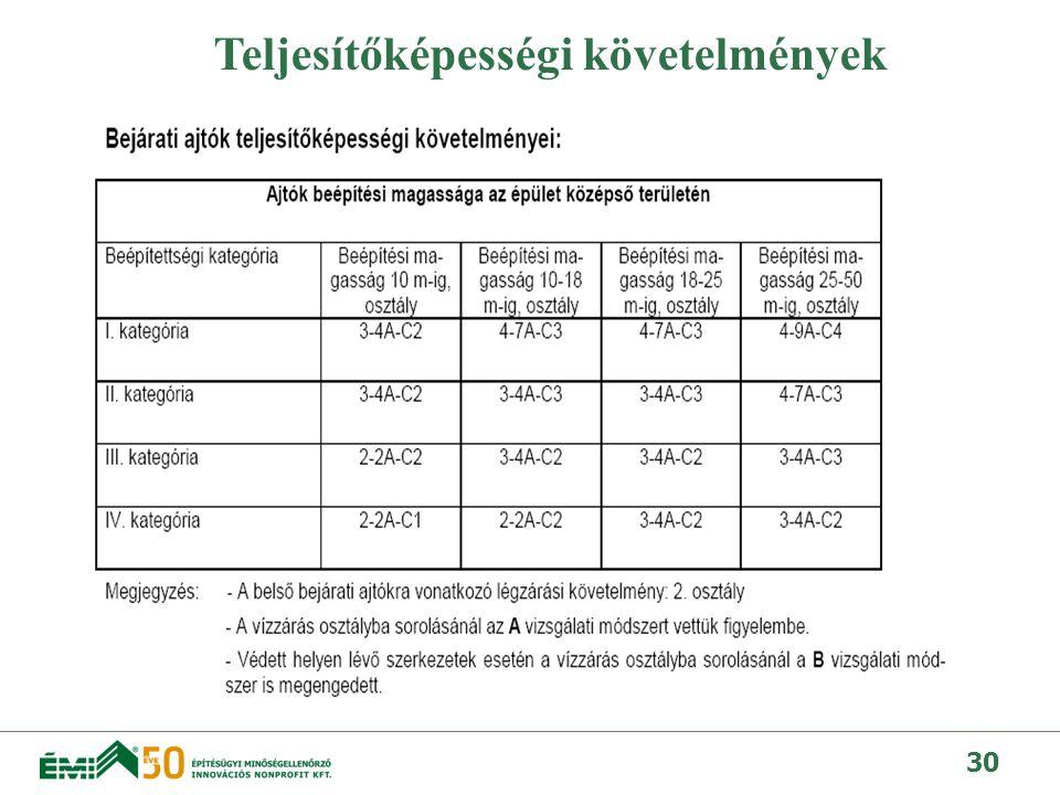 31 Iskola Budapesten: Példák a szabvány alkalmazására Követelmények: III.