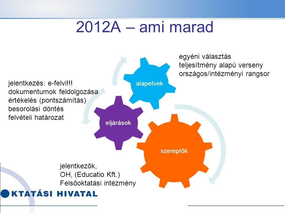 A 2012 általános eljárás menete, határidők  FFT, felvi.hu, e-felvételi indulása: 2011.