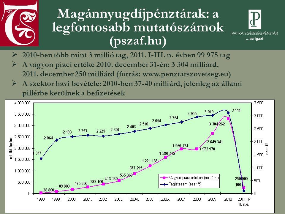 A magánnyugdíjpénztári portfólió alakulása piaci értéken (millió Ft) Megnevezés 2009.
