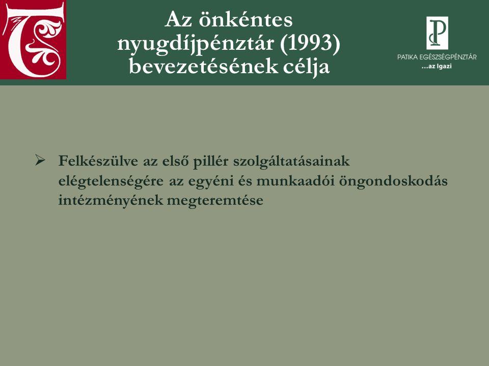 Önkéntes nyugdíjpénztárak: a legfontosabb mutatószámok Forrás: www.pszaf.hu Megjegyzés: 2011.