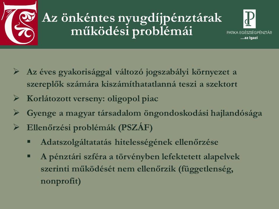 TBSZ, NYESZ  Piaci becslés (forrás: Manager Magazin, 2011/12-2012/1 szám, 46.