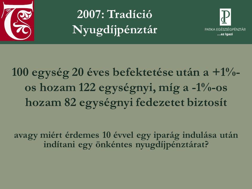 A Tradíció Nyugdíjpénztárat életre hívó gondolat  2001-2006: A Patikapénztár által elért ötéves látra szóló hozama 9,31%; nyugdíjpénztári szektor átlaga: 9,04%  Oligopol jellegű piac: ennek a letörése extra profittal kecsegtet (fapados légitársaságok)  Vagyonkezelés költsége: a szektor átlagosan 1%-os költsége mellett 0,3% - a magas vagyonkezelési díj is csökkenti a nyugdíjvárományokat  20 év távlatában a többi versenytársnál 50%-kal magasabb fedezetet biztosítani  Mások hibáiból tanulni: a régebben induló szereplő hibáit maga mögött hagyó szolgáltatás