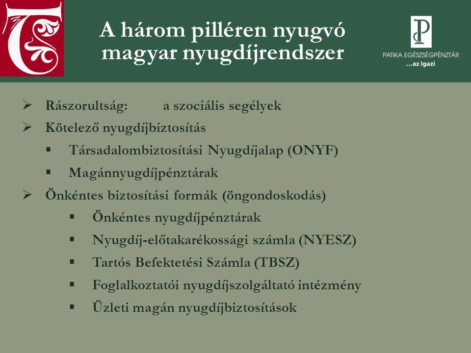 A magyar állami nyugdíjrendszerre vonatkozó különös szabályok  Társadalombiztosítás: törvényben meghatározott, minden állampolgárra kiterjedő fizetési és ellátási kötelezettséggel, a résztvevők szolidaritásán alapuló nyugdíjbiztosítás  az ellátási kötelezettség nem vonatkozik a magánnyugdíjpénztári tagsággal rendelkező állampolgárokra  Magánnyugdíjpénztár: 100 ezer állampolgár nyugdíjszolgáltatását szervező, az 1997.