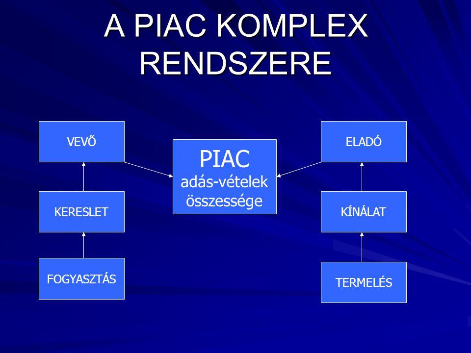 A PIAC KOMPLEX RENDSZERE VEVŐ KERESLET FOGYASZTÁS ELADÓ KÍNÁLAT TERMELÉS PIAC adás-vételek összessége