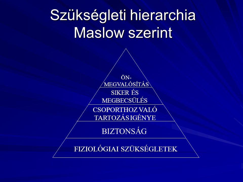 Szükségleti hierarchia Maslow szerint FIZIOLÓGIAI SZÜKSÉGLETEK BIZTONSÁG CSOPORTHOZ VALÓ TARTOZÁS IGÉNYE SIKER ÉS MEGBECSÜLÉS ÖN- MEGVALÓSÍTÁS