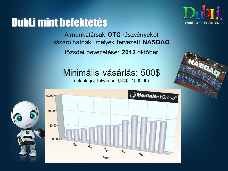 Siker Kulcsa a DubLival: 572€ 1160€ 2390€ 1db TV kampány 1000$ 1db TV kampány 1000$ 1db TV kampány 1000$ 500$ Részvény Összesen: 572 € + 1500$ kb.