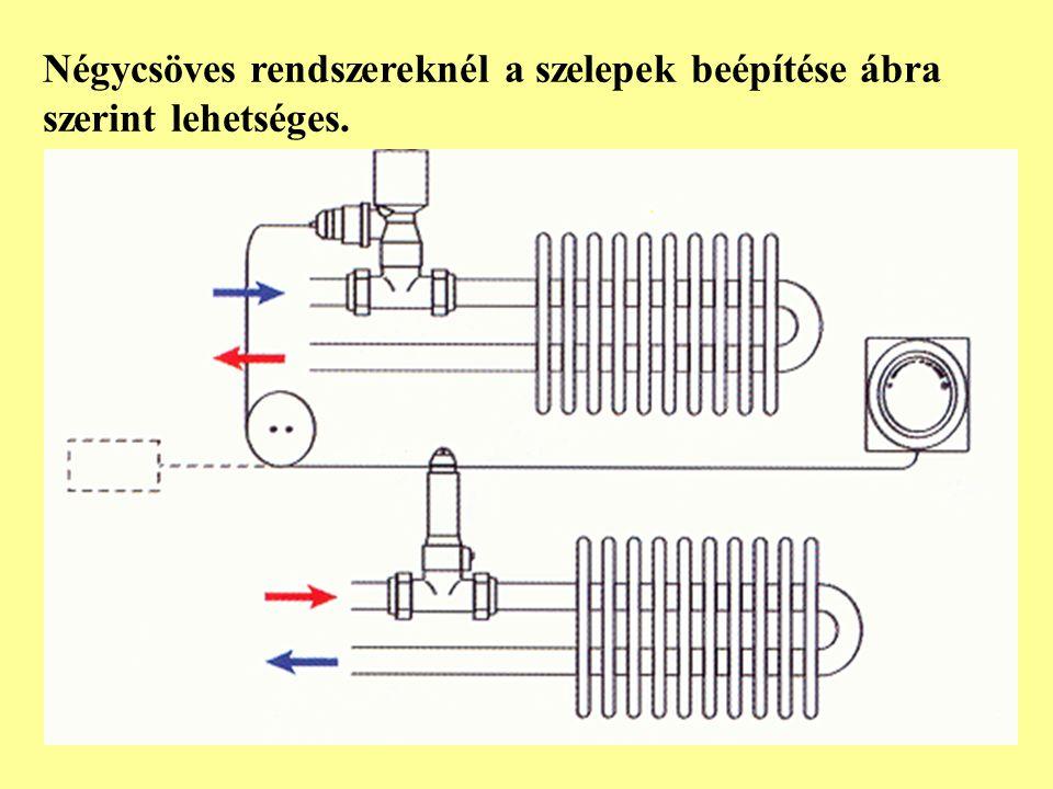 Az ábrán a kétcsöves hálózat látható, ahol egy kétutú termosztatikus szelep gondoskodik arról, hogy a hőközpontban létrehozott beállítástól függően érkező hideg, vagy meleg közeg melyik szabályozó szelephez érkezzen.