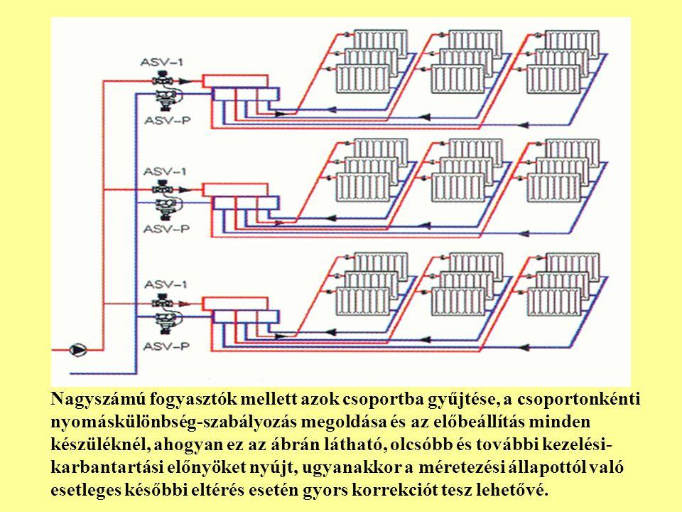 BEÉPÍTÉSI TANÁCSOK Ha egy-egy helyiségben több FED szabályozóval szerelt fan-coil készülék található, akkor ezek ventilátorait célszerű egy közös háromsarkú kapcsolóval együtt szabályozni.