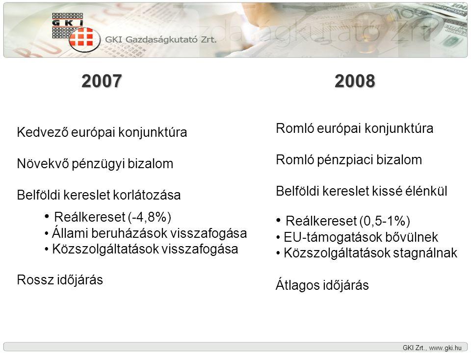 GKI Zrt., www.gki.hu Reális hír: Javulás, de lassan • Élénkülés csak II-III.