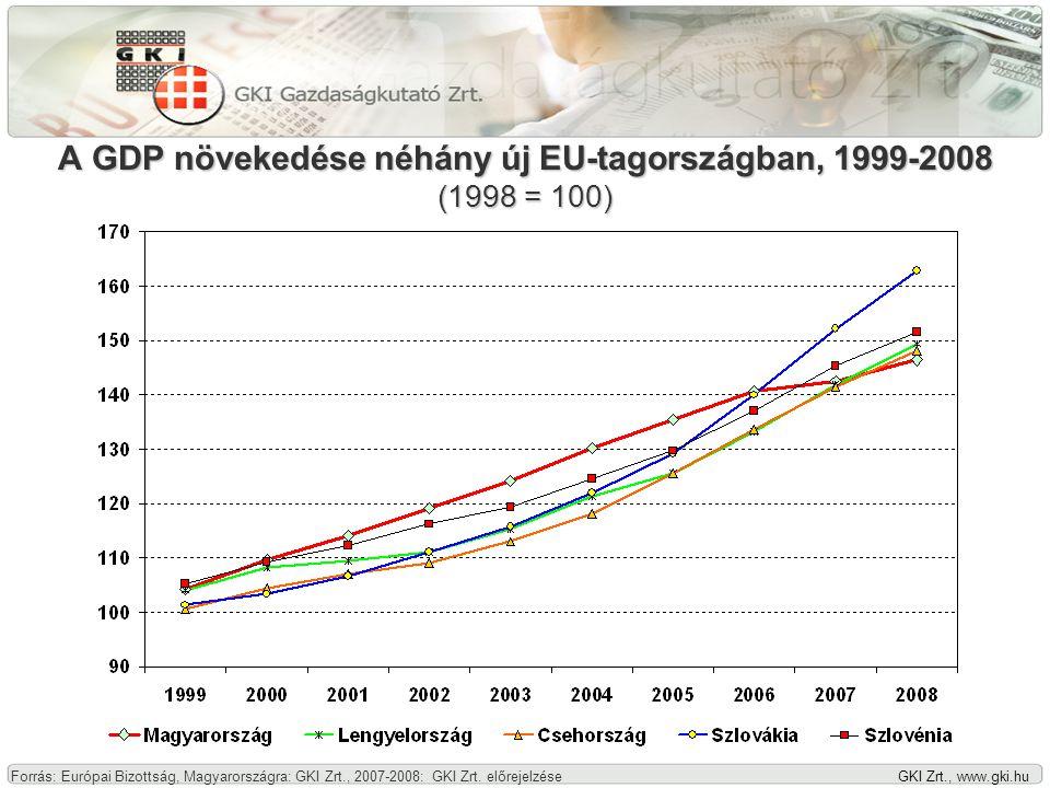 GKI Zrt., www.gki.hu Az államháztartás hiánya és külső finanszírozási igény a GDP százalékában, 2000-2008 Forrás: KSH, MNB, 2007-2008: GKI Zrt.