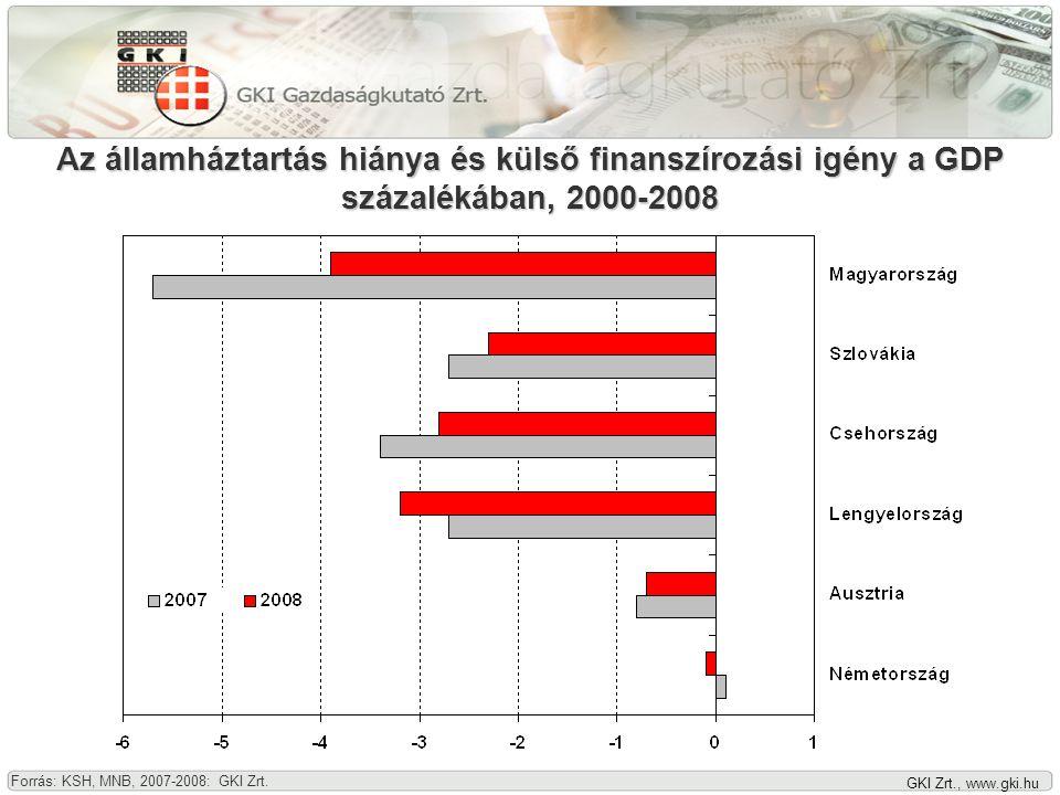 GKI Zrt., www.gki.hu Az export és az import volumene, 2000-2008 (1999 = 100) A külkereskedelmi egyenleg, 2000-2008 (milliárd euró) Forrás: KSH, 2007-2008: GKI Zrt.