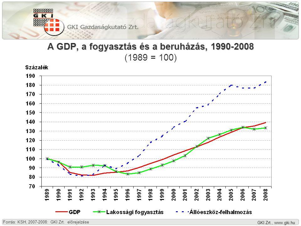 GKI Zrt., www.gki.hu GKI konjunktúra-index és összetevői, 1996-2008 Forrás: GKI Zrt. felmérései