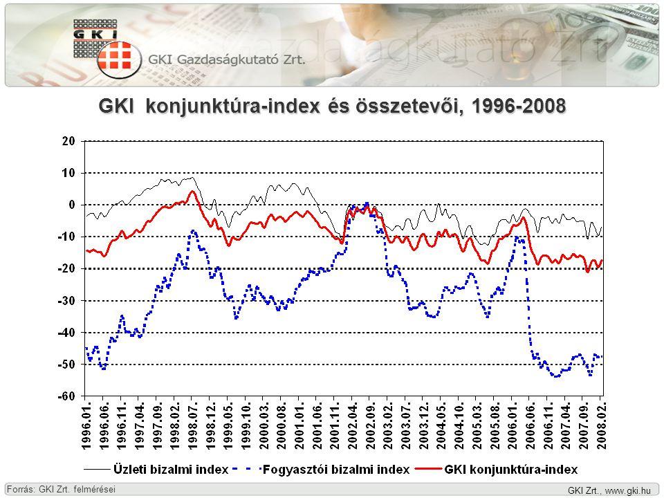 GKI Zrt., www.gki.hu Az építőipari termelés volumene, 2000-2008 (1999 = 100) Forrás: KSH, GKI Zrt.