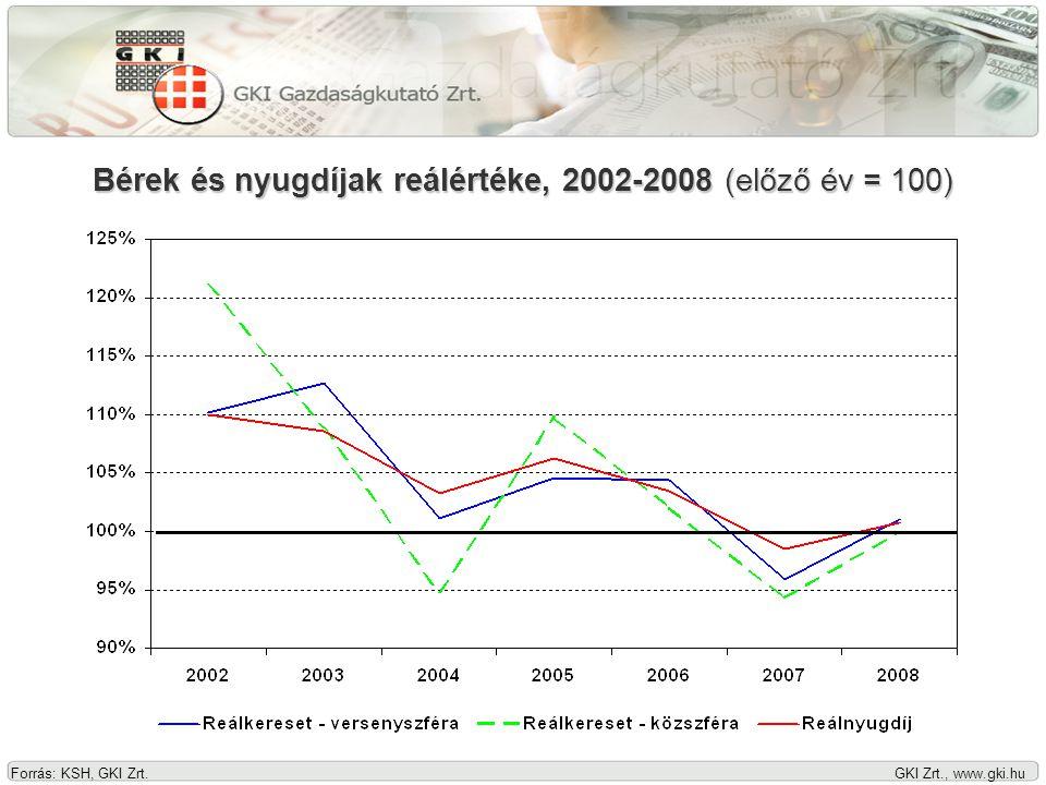 GKI Zrt., www.gki.hu Forrás: Eurostat, KSH Munkanélküliségi ráta, 2004-2008 (százalék)