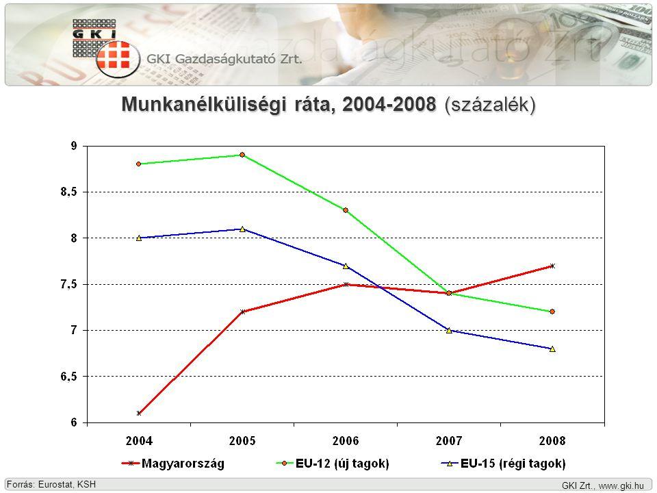 GKI Zrt., www.gki.hu Fogyasztói árindex, 2006-2008 Forrás: KSH, 2008: GKI Zrt. előrejelzése