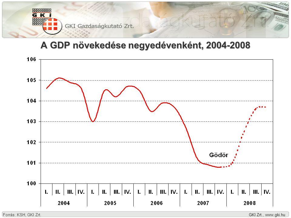 GKI Zrt., www.gki.hu Rossz hír: Nehéz helyzetben a világ Egyszerre • inflációs sokk (energia, nyersanyag, mezőgazdasági termék) • recessziós veszély (hitelpiaci krízis) Következmény: • tőzsdei zuhanás • nagy árfolyamingadozás • kamatbizonytalanság Európai Bizottság (2007.XI.
