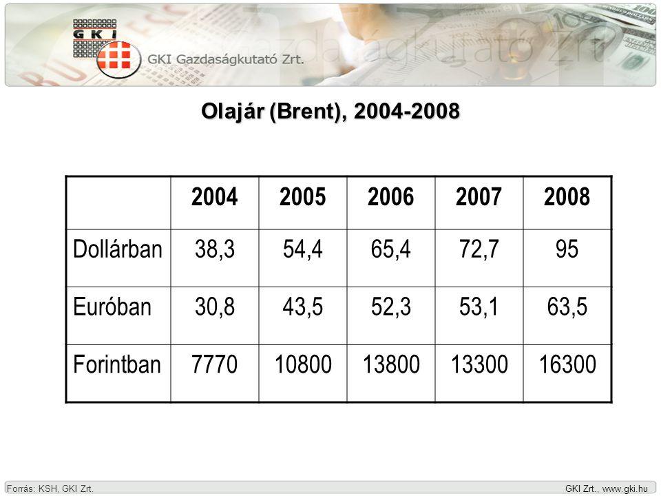 GKI Zrt., www.gki.hu Mezőgazdasági nyersanyagok és élelmiszerek világpiaci árváltozása, 2000-2008 (előző év = 100) Forrás:Európai Bizottság, GKI Zrt.