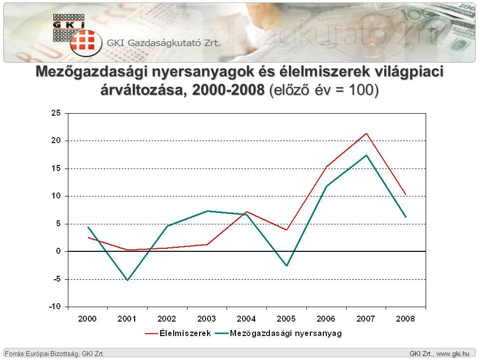 GKI Zrt., www.gki.hu Régióbeli kamatfelárak az eurókamatok felett, 2006-2008 Forrás: KSH, GKI Zrt.