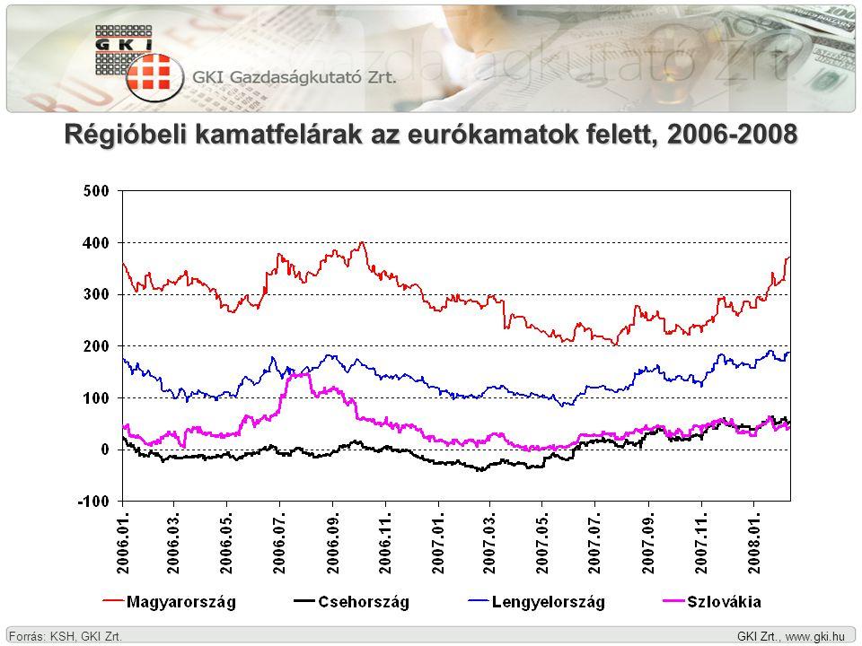 GKI Zrt., www.gki.hu Közép-európai devizák euró-árfolyama, 2006-2008 (2005.