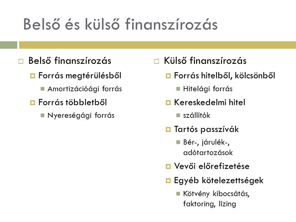 A külső finanszírozás formái:  Hosszú lejáratú  Részesedés finanszírozás  kockázati tőkebevonás  részvénykibocsátás  Kötvénykibocsátás  Beruházási hitelezés  Lízing, forfetírozás  Rövid lejáratú  Forgóeszköz hitelezés  Faktoring