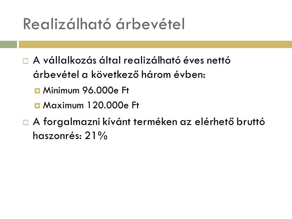 Realizálható bruttó haszon  Realizálható bruttó haszon minimum  96.000x21%/100 = 20.160e Ft  Realizálható bruttó haszon maximum  120.000x 21%/100 = 25.200e Ft A realizálható bruttó haszon esetünkben megegyezik az Üzemi (Üzleti) Tevékenység Eredményével.