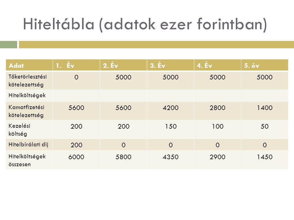Eredménykimutatás alulról felfelé  Követelmény  Mérleg szerinti eredmény>= éves tőketörlesztési kötelezettség  Osztalék = tulajdonos által elvárt hozam + osztalékadó Osztalék = 10.000eFtx30%/100 = 3.750eFt 1-20%/100