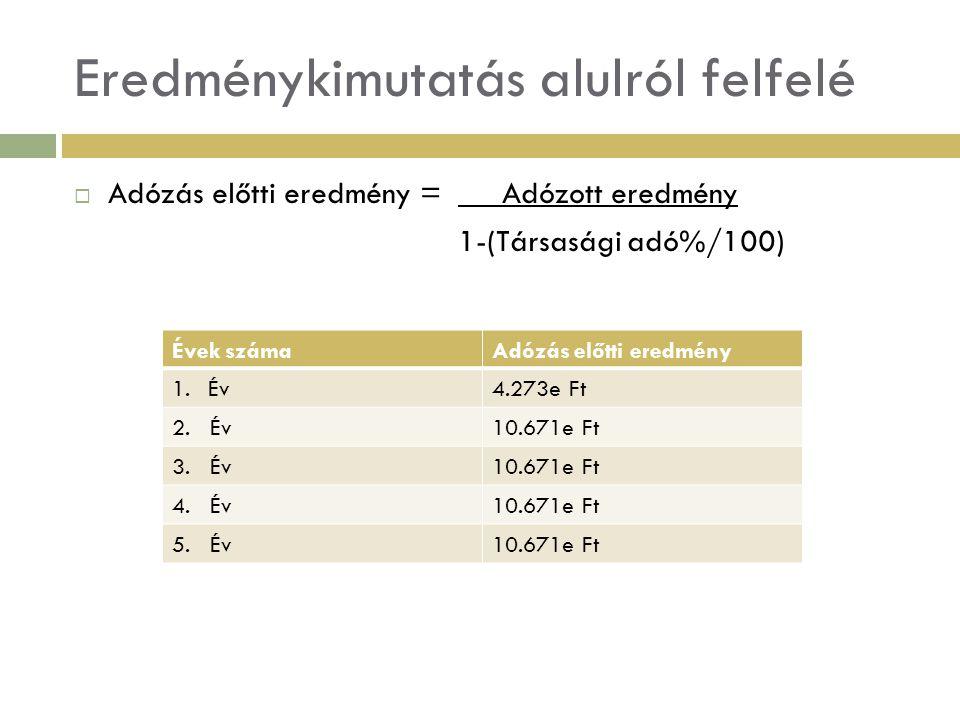 Eredménykimutatás alulról felfelé  Üzemi tevékenység eredménye = Adózás előtti eredmény + Hitelköltségek Évek számaÜzemi tevékenység eredménye 1.Év 4.573 + 6000 = 10.573e Ft 2.