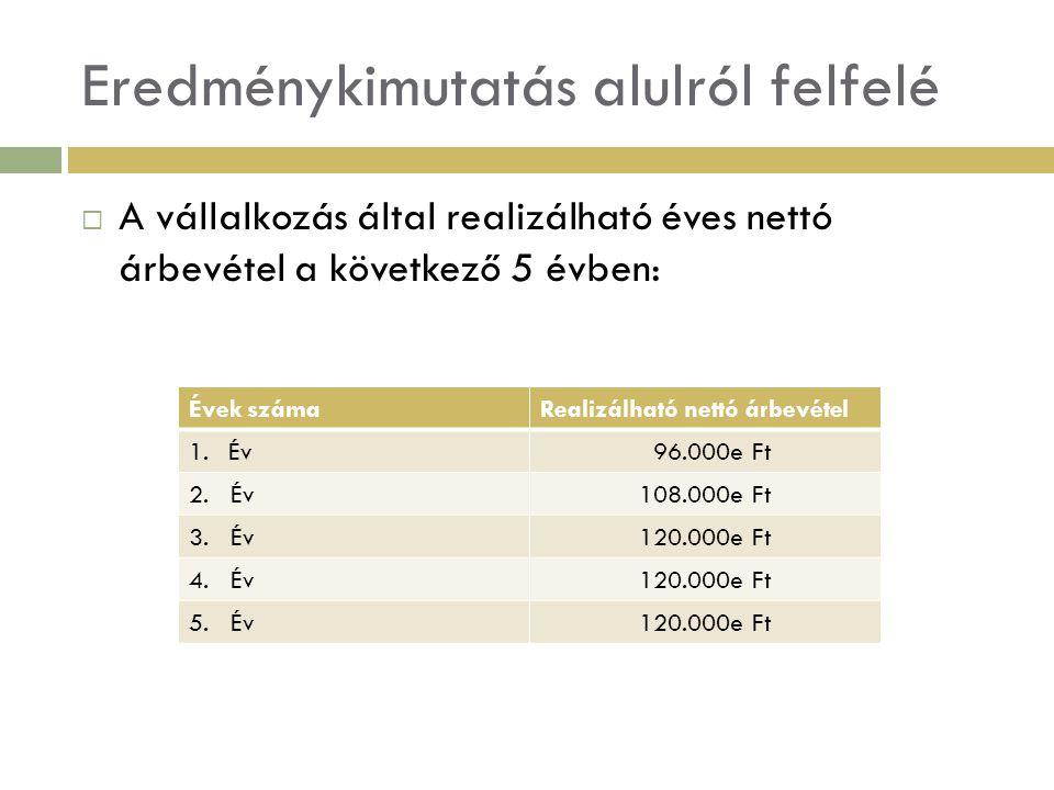 Eredménykimutatás alulról felfelé  Realizálható bruttó haszon  Realizálható bruttó haszon megegyezik az üzemi tevékenység eredményével.