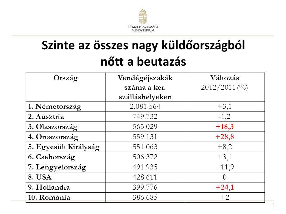 5 A turisztikai régiók részesedése az összes vendégéjszakából Változás 2012/2011 január-november (%) BKD: +9,8% BAL: +2,2% NYDU: -0,9% ÉA: +0,5% ÉMO: +5,2% DAL: +3,4% KDU: -1,3% DDU: +5% TT: +4%