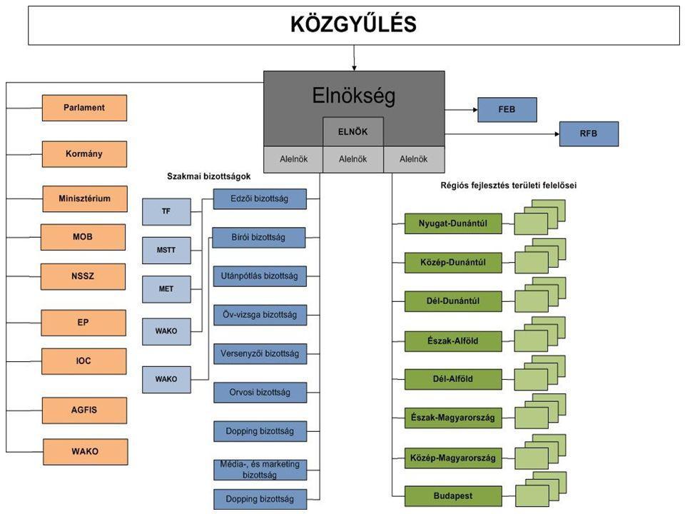 Szabályok A szabályok folyamatos gondozása:  Szövetségen belül  Magyar Sportjog  WAKO szabályok  Nemzetközi Sport jog