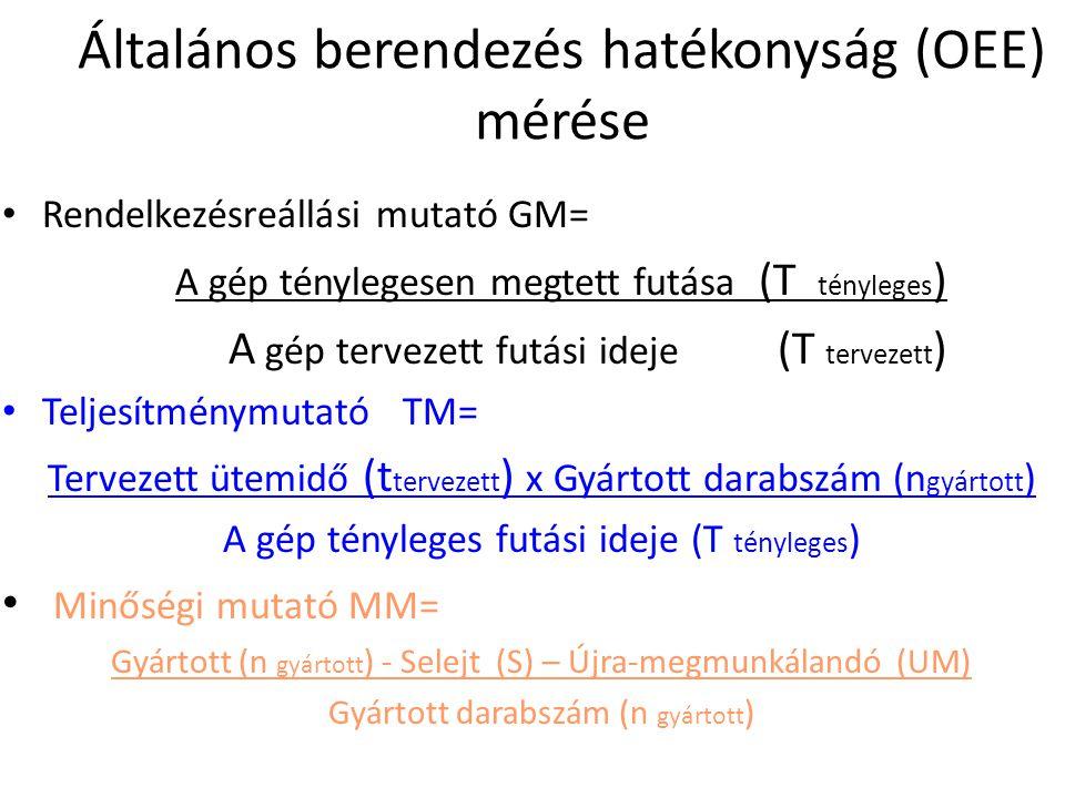 Általános berendezés hatékonyság (OEE) mérése OEE= RM x TM x MM, azaz t tervezett x (n gyártott – S – UM) T tervezett = Tényleges/ Tökéletes = Hatásfok