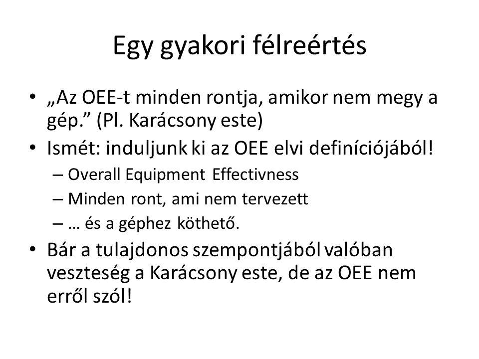 Kis kitérő: • OEE • OPE – Process (folyamatveszteségek figyelembe vétele) • OE – Overall Efficiency