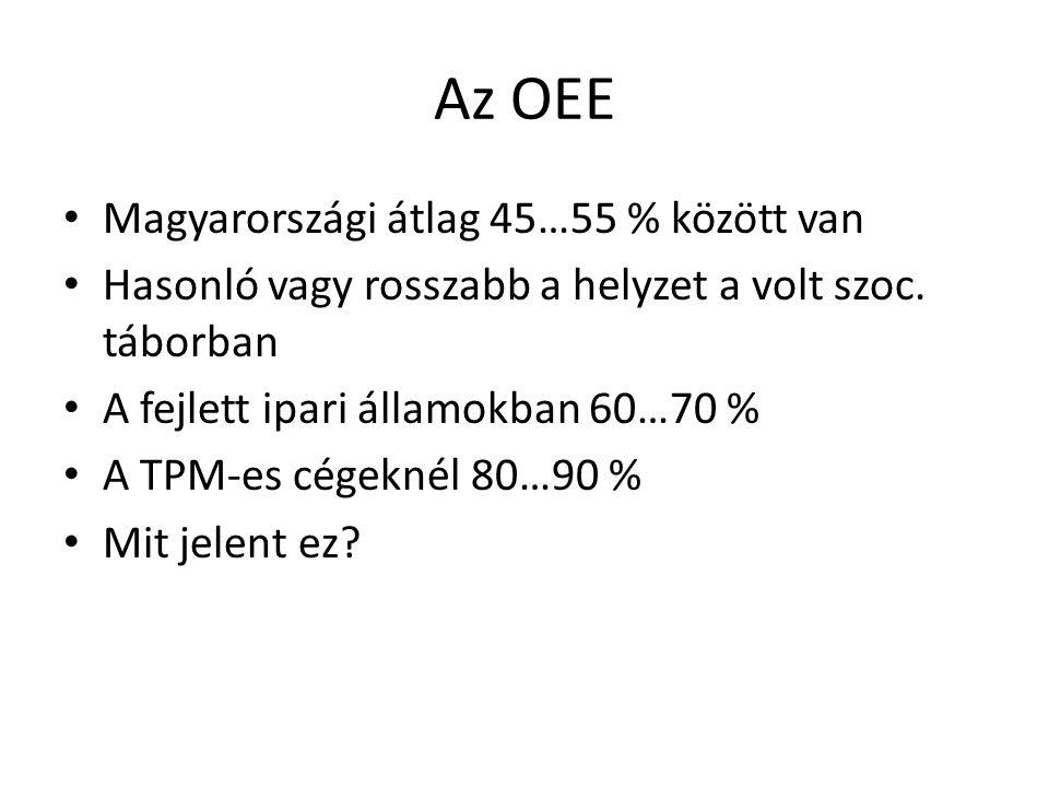 Általános berendezés hatékonyság (OEE) mérése • Három részből tevődik össze: – Rendelkezésreállási mutatóRM – Teljesítmény mutatóTM – Minőségi mutatóMM OEE= RM x TM x MM