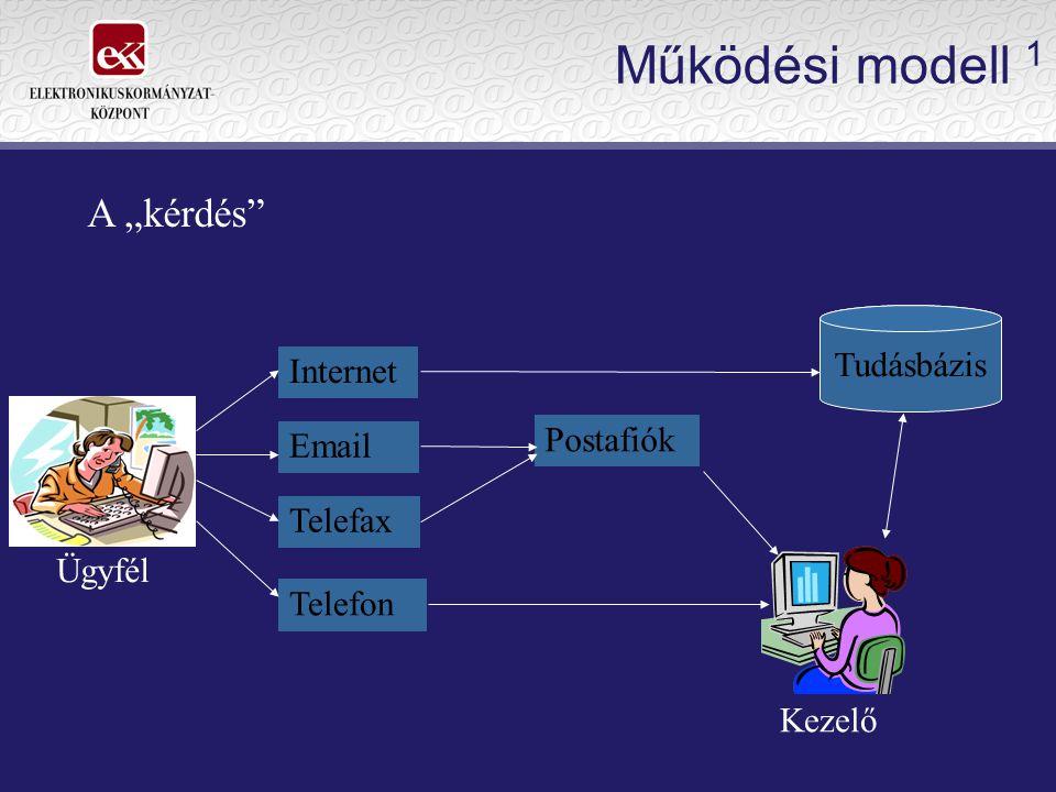 Működési modell 2 Ügyfél Nem Igen Nem Van elegendő információ Az tudásbázisban Tud azonnal választ adni.