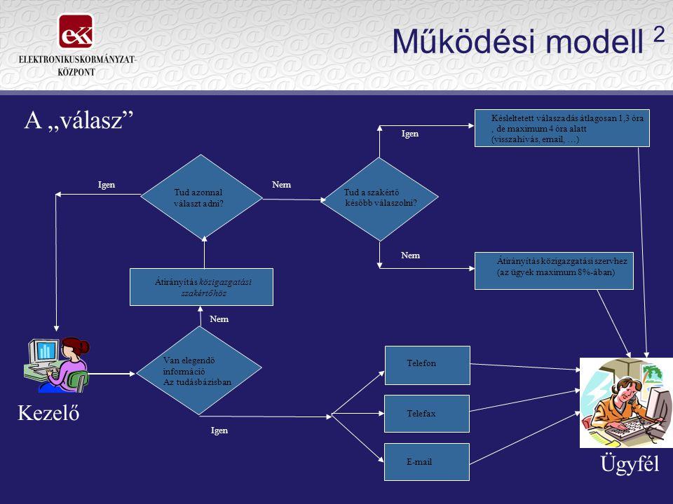 """A tudásbázis összetevői  szervezeti adatok  hatáskörök  illetékesség  ügymenet-leírások  nyomtatvány- és iratminták  kérdések és válaszok (""""gyakran ismételt kérdések )  jogszabályok (jogtár)  fogalmak és kapcsolataik (fogalomtár, ontológia)  kapcsolódó külső adatbázisok (pl."""