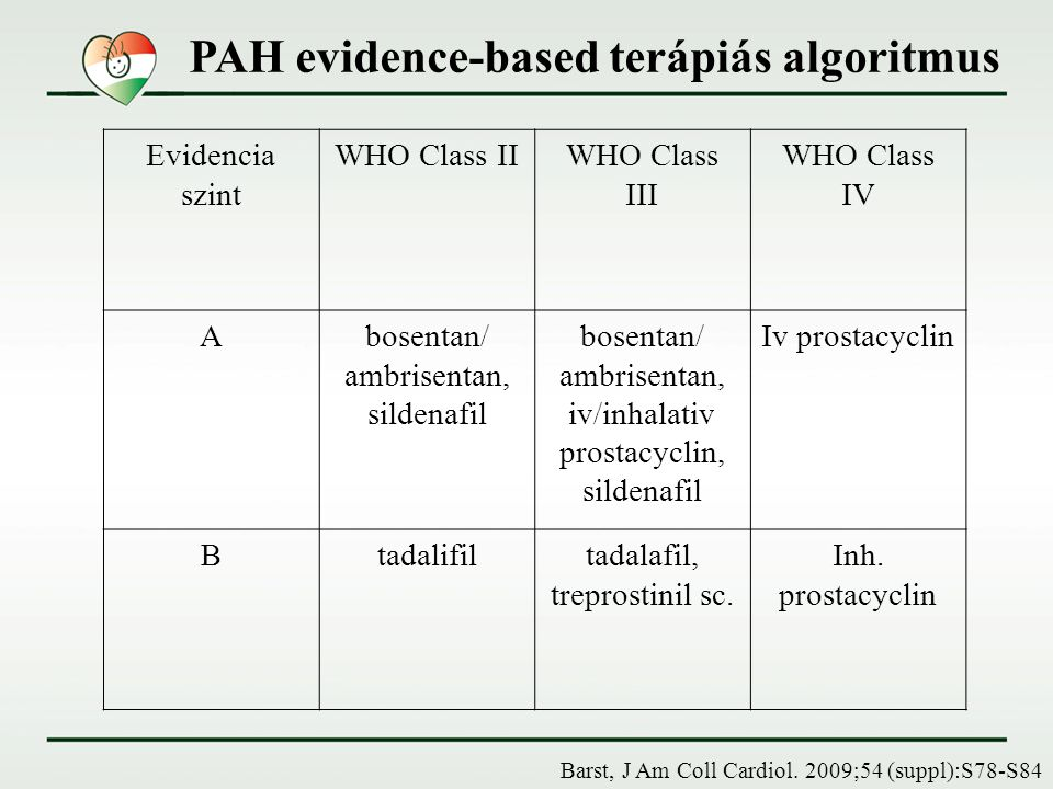 PAH –vasoreactiv teszt negativ WHO III-IV Első választandó szer: bosentan Kiegészítés - sildenafil Kiegészítés – inhalativ iloprost Váltás inhalatív iloprost- ról intravénásra HU tüdőtranszplantáció 2-6 havonta terápiás cél értékelése (6-MWT, VO2 max, RR) Terápiás cél nem valósult meg Cél orientált kombinációs terápia Hoeper, Eur Respir J.