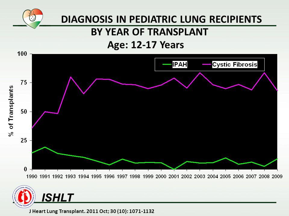 LUNG TRANSPLANTATION Kaplan-Meier Survival by Recipient Age Group (Transplants: January 1990 - June 2009) ISHLT J Heart Lung Transplant.