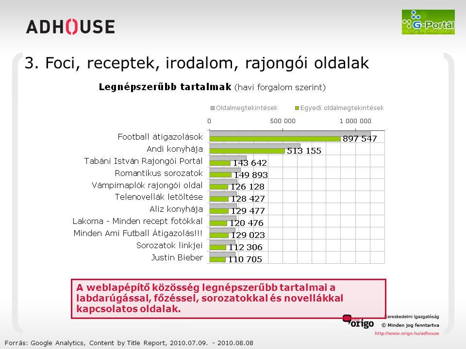 Forrás: Ipsos - Gemius SA: gemius/Ipsos Fusion Data, 2010-05 (15+ belföldi közönség) A G-portál közönségének 53 %-át a fiatal (15-29 éves) korosztály alkotja.