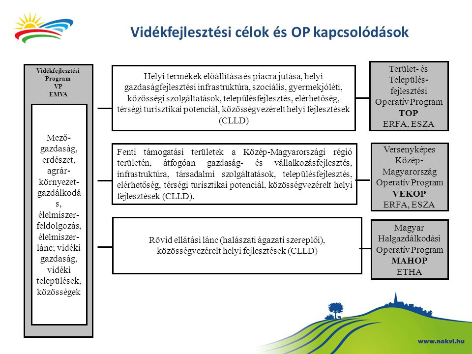 Új fejlesztési eszközök a 2014-2020 közötti időszakban • a helyi fejlesztés az EU 2014-2020 integrált területfejlesztési politikájának kulcspillére • multi-funding = több alapos tervezés  hatékonyság növelése, egyszerűsítés, integrált szemléletű, szektorokon átnyúló fejlesztési elképzelések megjelenése • LEADER koncepció kiterjesztése • Helyi Akciócsoportok (HACS) CLLD (Community-led Local Development ) Közösségvezérelt Helyi Fejlesztés •az adott tagállam számára különös jelentőséggel bíró területek sajátos szükségleteivel foglalkozik •az alprogramok hatálya alá tartozó műveletek esetében magasabb támogatási mértéket írható elő (+10% ) •Tervezett alprogramok: •Rövid ellátási lánc tematikus alprogram •Fiatal gazdálkodók tematikus alprogram Tematikus Alprogramok • Hálózati tevékenység - operatív csoportoknak, tanácsadási szolgáltatásoknak és kutatóknak a hálózatba szervezése, amelyek, illetve akik részt vesznek a mezőgazdasági innovációt célzó tevékenységek végrehajtásában Európai Innovációs Partnerség (EIP)