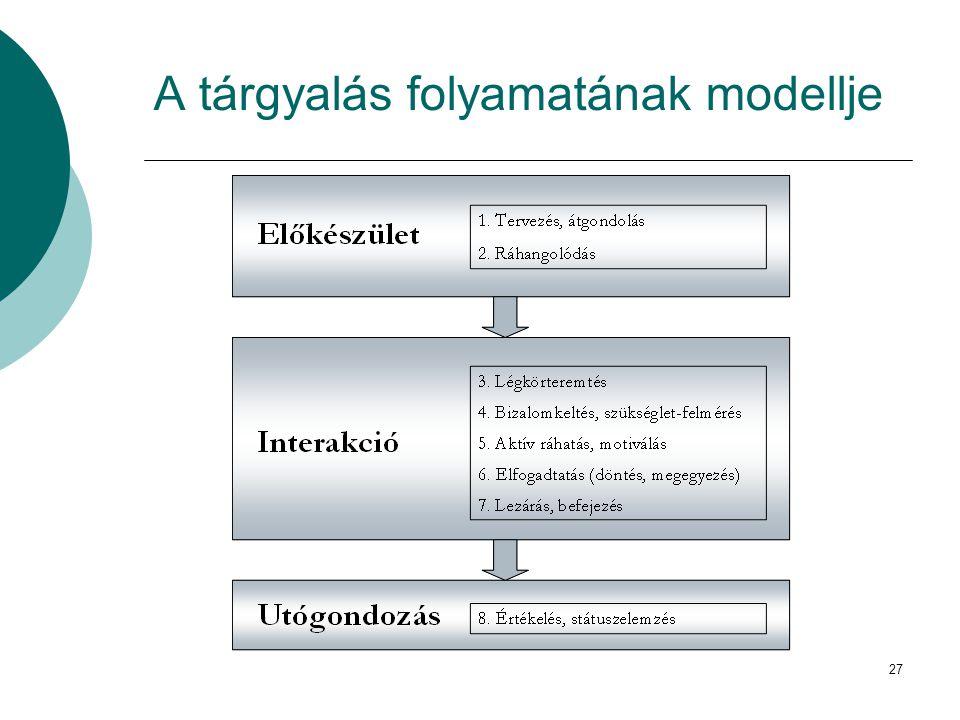 A tárgyalás folyamatának modellje 27