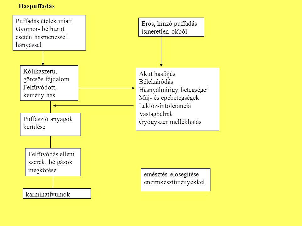 Haspuffadás elleni gyógyszerek: •Bolus laxans tabletta •Dicetel 50mg filmtbl •Digestif Rennie tabletta •Dipankrin drazsé •Espumisan kapszula •Espumisan L emulzió •Infacol szuszpenzió •Kreon kapszula •Lactase rágótbl •Meteospasmyl kapszula •Mezym forte filmtbl •Neo-Panpur filmtabletta •Sab simplex szuszpenzió