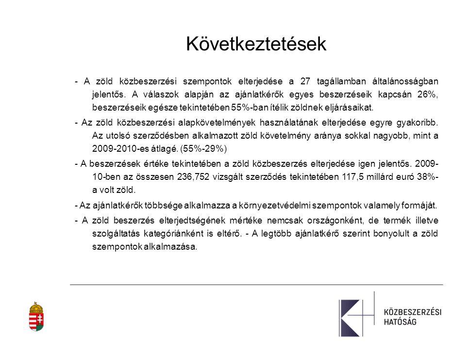 15 The Uptake of Green Public Procurement in the EU 27