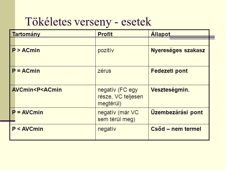 Tökéletes verseny - példa 6.Egy kompetitív vállalat változó költség függvénye: VC = q 2 + 40q.